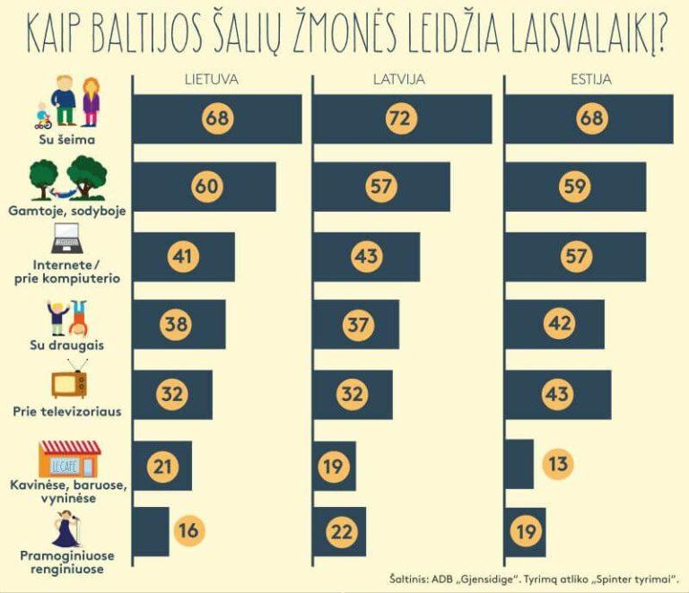 https://aina.lt/wp-content/uploads/2019/09/Baltijos_saliu_laisvalaikis-768x661.jpg
