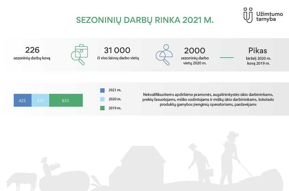 laisvos darbo vietos iš namų 2021